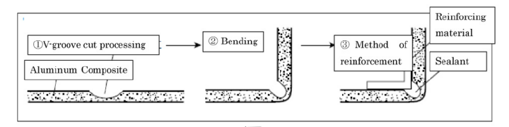 Special bending processing